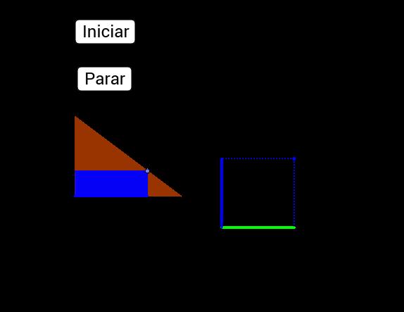 Área dos retângulos e sua relação com a função quadrática