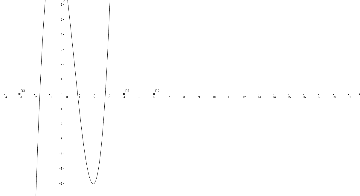 Cubic equation graphing