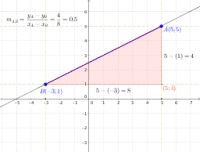 Slope (numbers)
