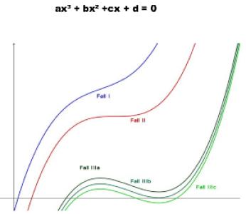 Kubische Gleichungen
