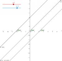 Параллельность графиков линейных функций