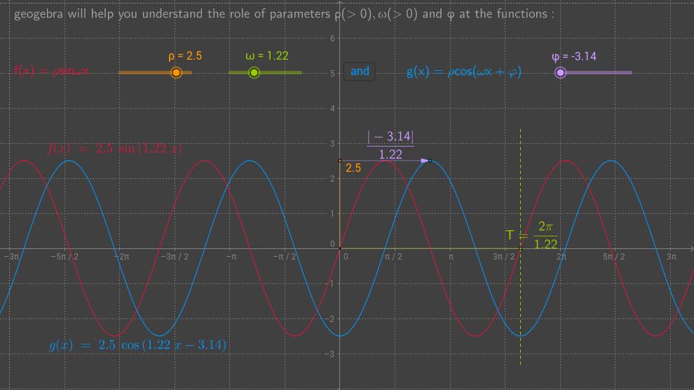 exploring sine curves