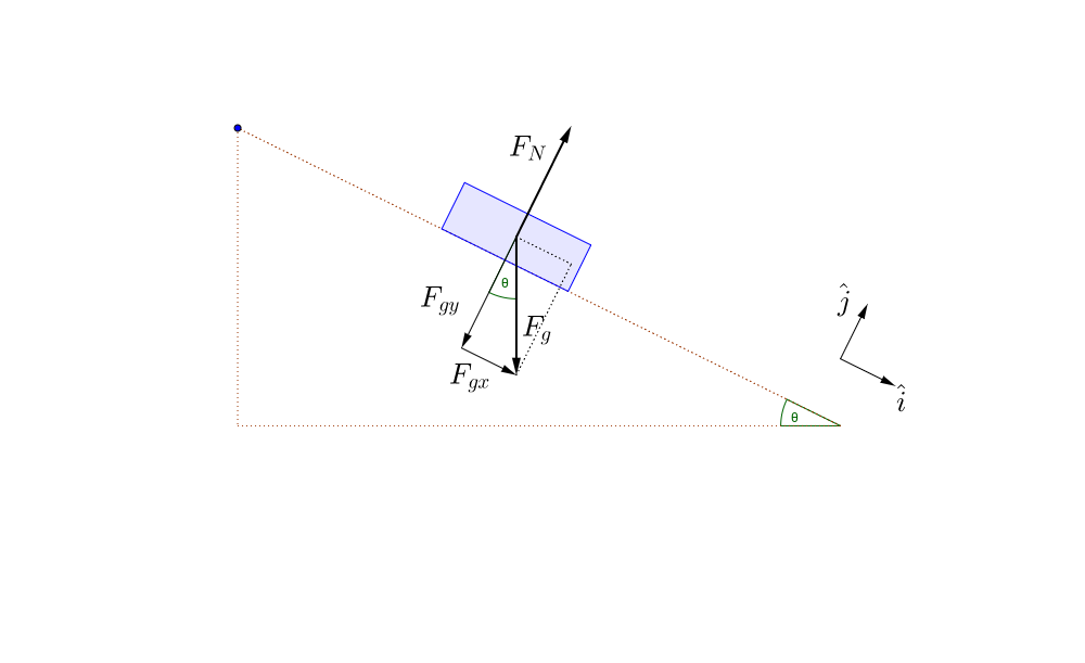 Block on ramp FreeBody Diagram GeoGebra – Free Body Diagrams Worksheet