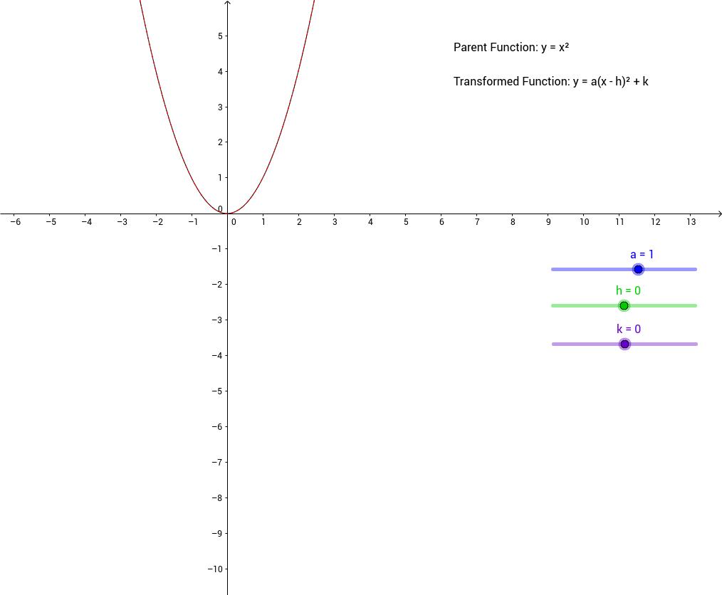 Parabola Parent Transformation