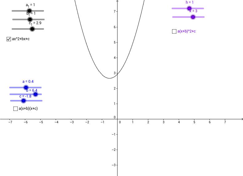 Quadratic coefficient investigation