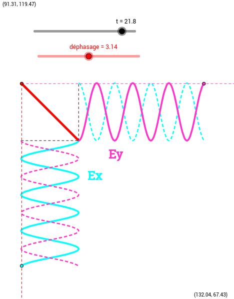 Polarisation d'une onde électromagnétique