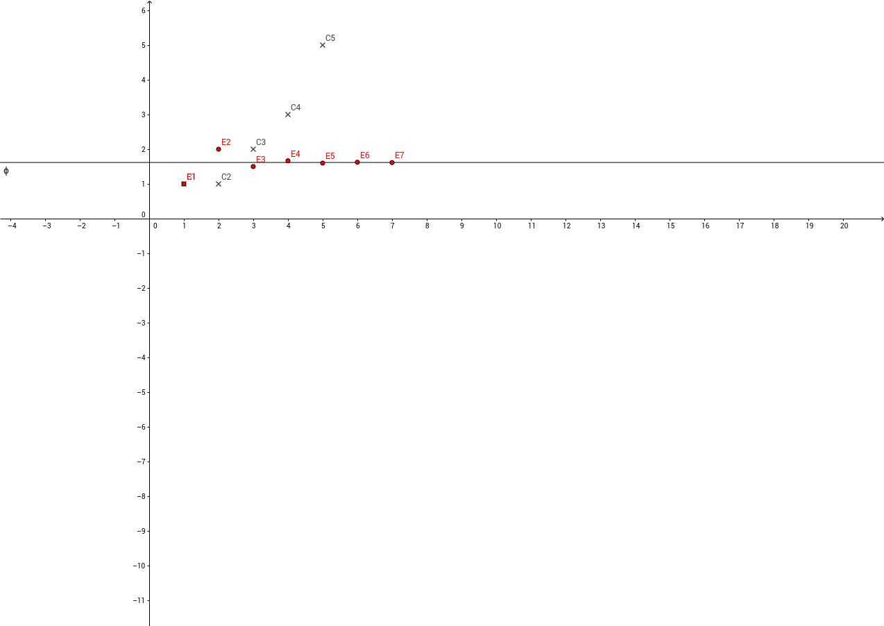 Aranymetszés és Fibonacci-sorozat