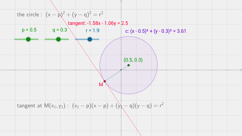 a circle (equation)