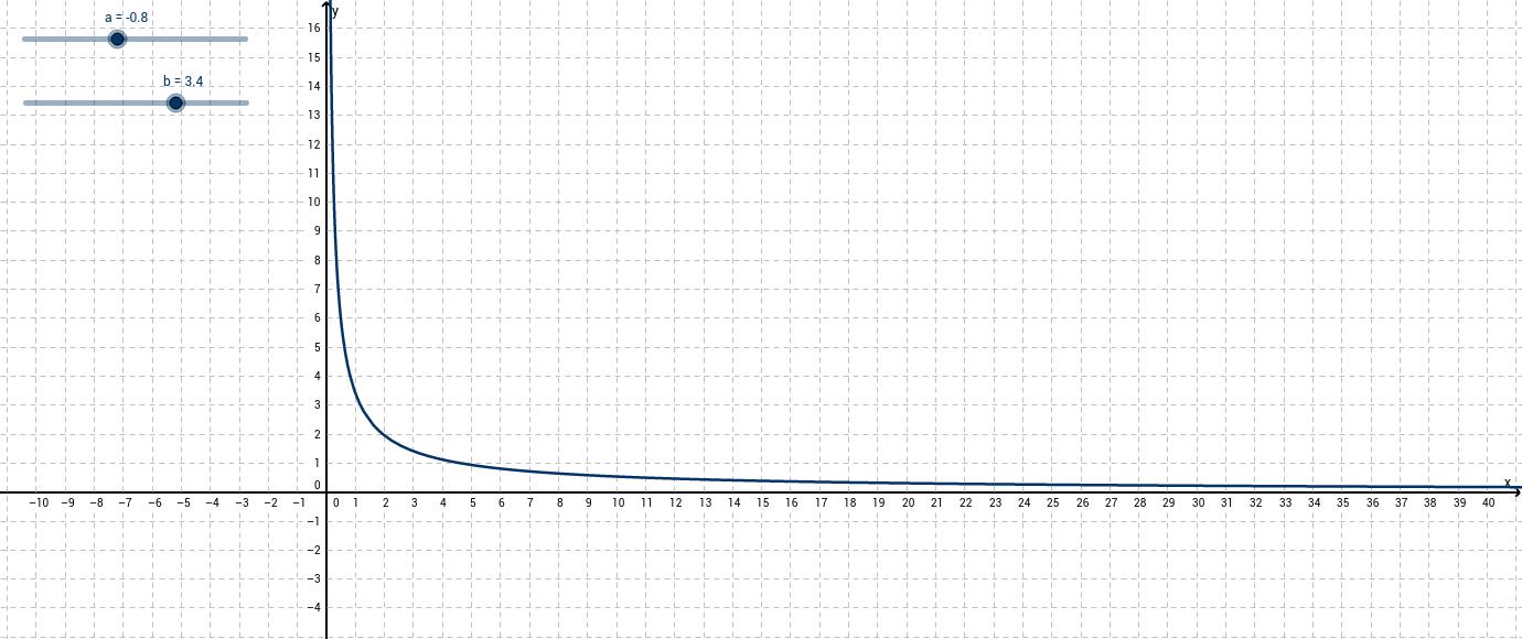 Potensfunktioner - Betydningen af a og b