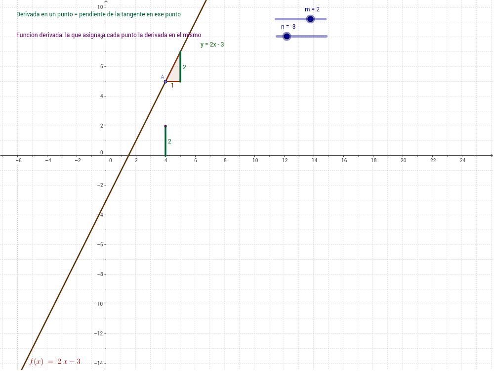 Función derivada de la función polinómica de primer grado