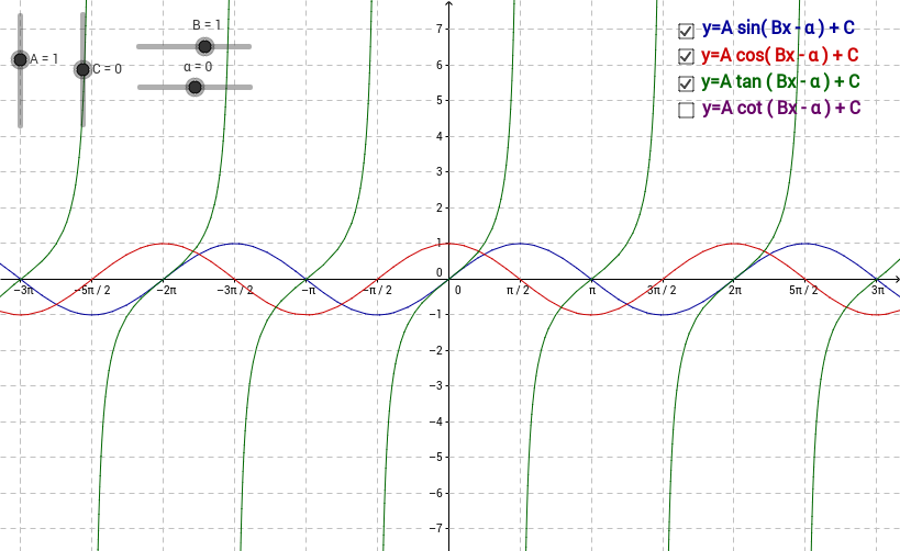 Trigonometric Curves