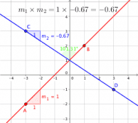 Slopes: parallel & perpendicular lines