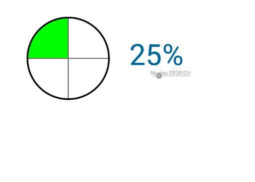 Représentations de pourcentages