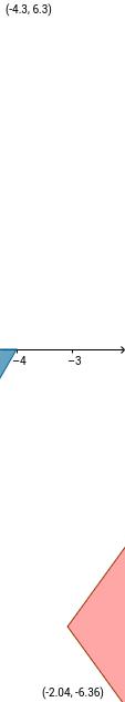 Platonic Solids in a nutshell
