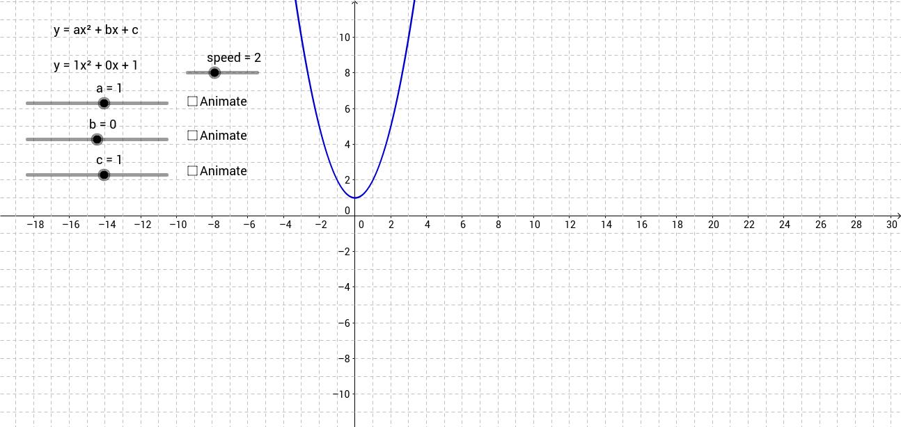 Standard form y=ax²+bx+c