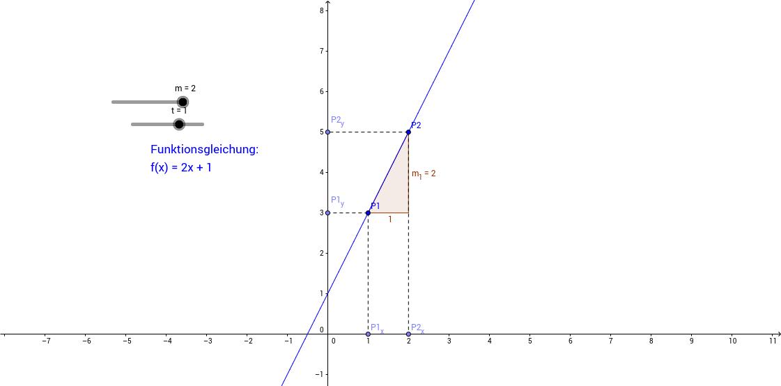 Steigung einer linearen Funktion
