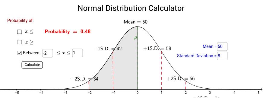 Normal Distribution Calculator Geogebra