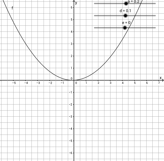 Allgemeine Quadratische Funktion