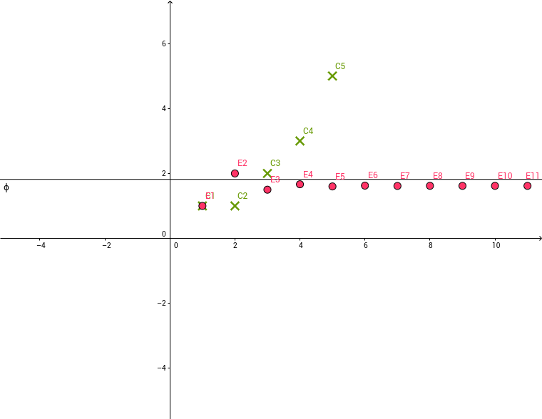 Fibonacci számsorozat és az aranyarány kapcsolata