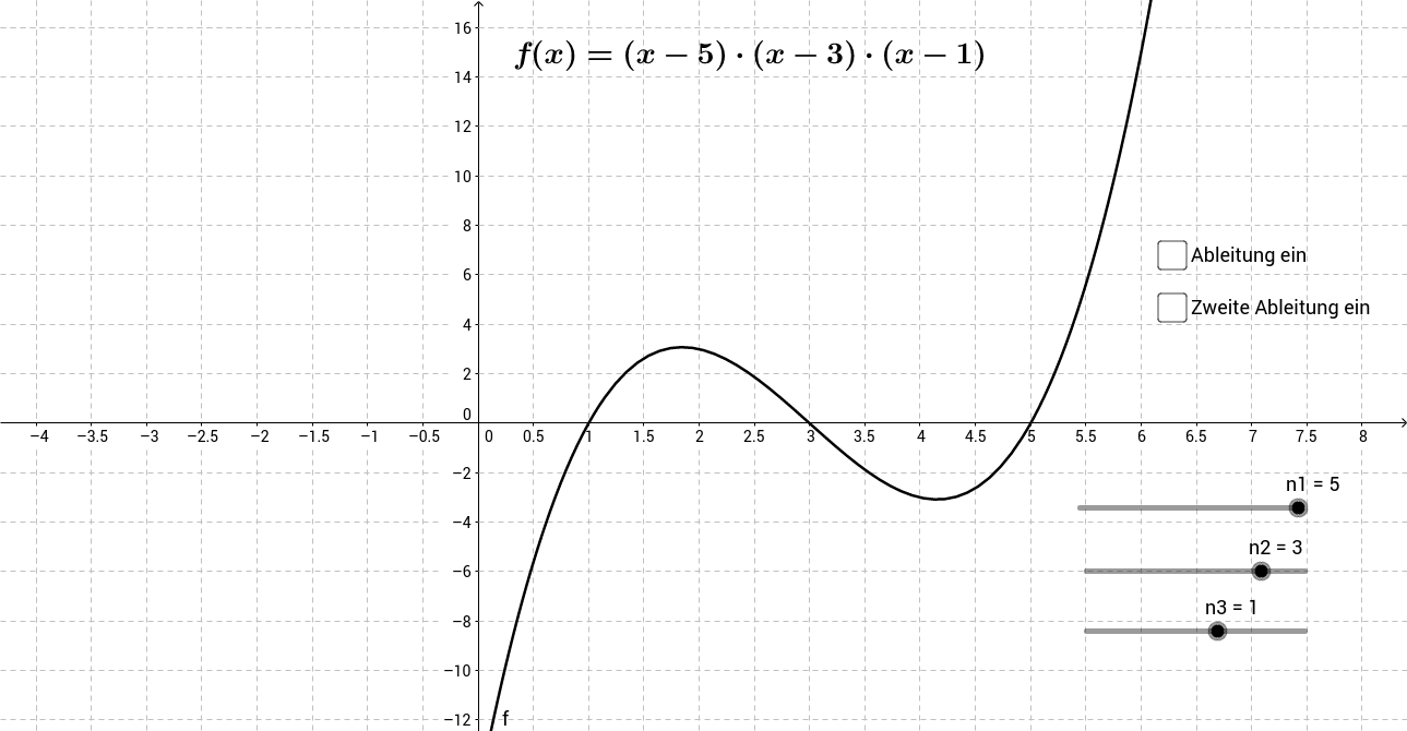Funktionsgraph Polynom 3. Grades