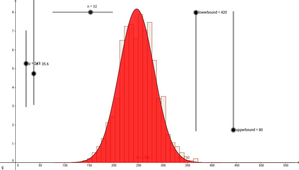 Normal distribution-2