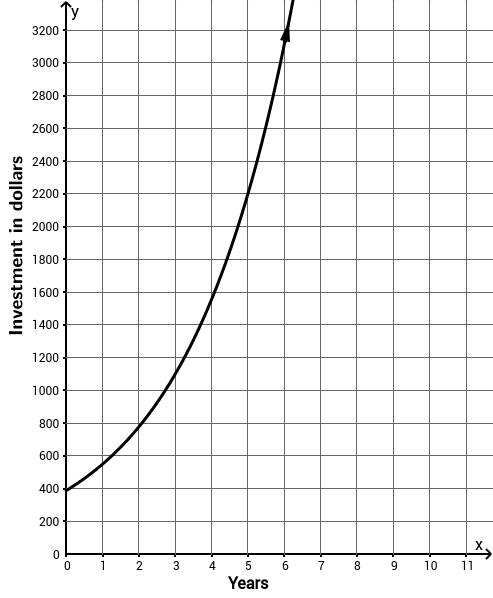 UCSS Math I 2.2.3 Example 2