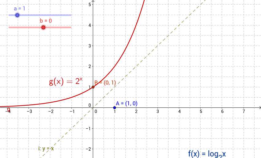 inverse functions actual size