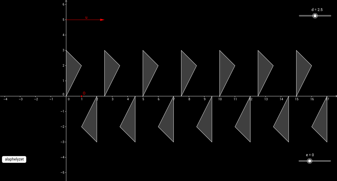 Frízcsoportok (p112)