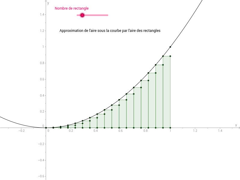 Approximation d'aire (méthode des rectangles) [Intégrale]