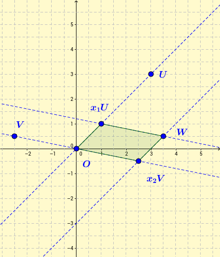 Geometric solution for vectorial equation