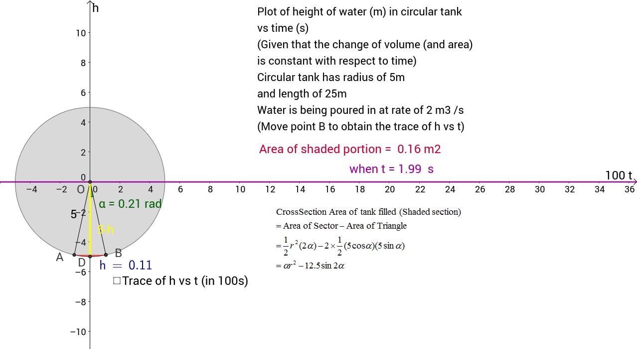 Mathematical Modelling of Filling of Circular Water Tank