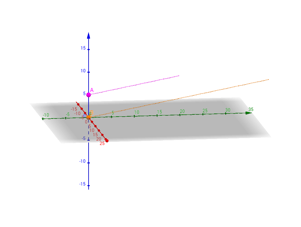 Linear Motion and Speed