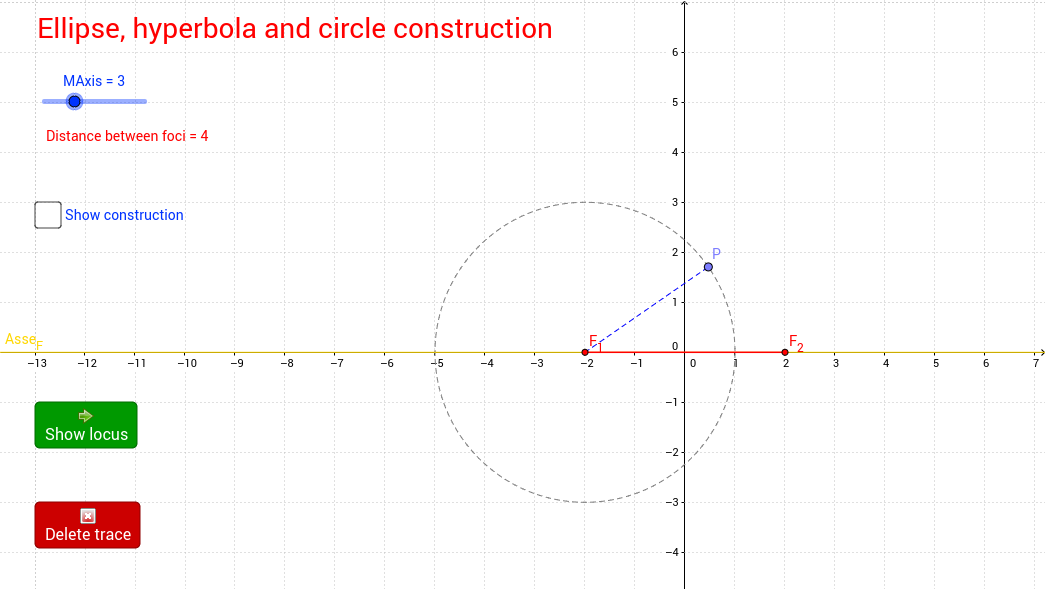 Construction of ellipse, hyperbola and circle as loci