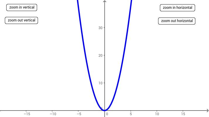 UCSS Math II 2.2.2 Example 1