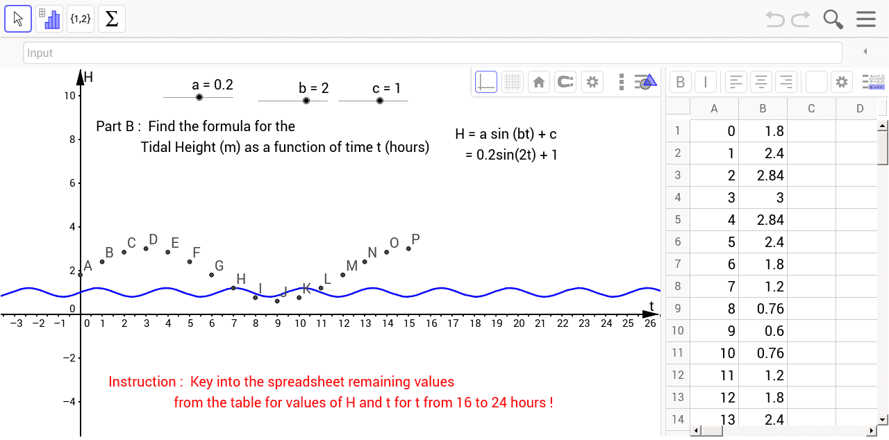 Trigonometric function table - Use Sliders For Values Of A B And C To Vary The Shape Of Curve To Fit The Given Points Plotted Are You Able To Determine The Amplitude And Period