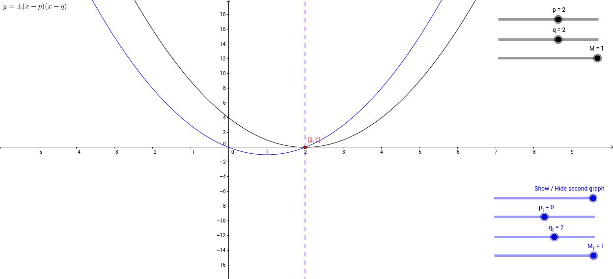 Exploring quadratic graphs of the form y = ±(x-p)(x-q)