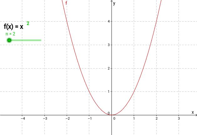 Potenzfunktionen mit positiven und geraden Exponenten