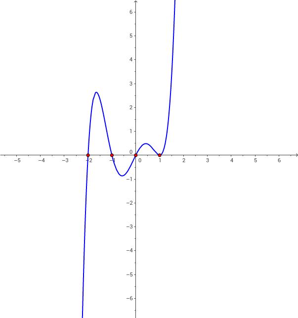 Funció polinòmica factoritzada