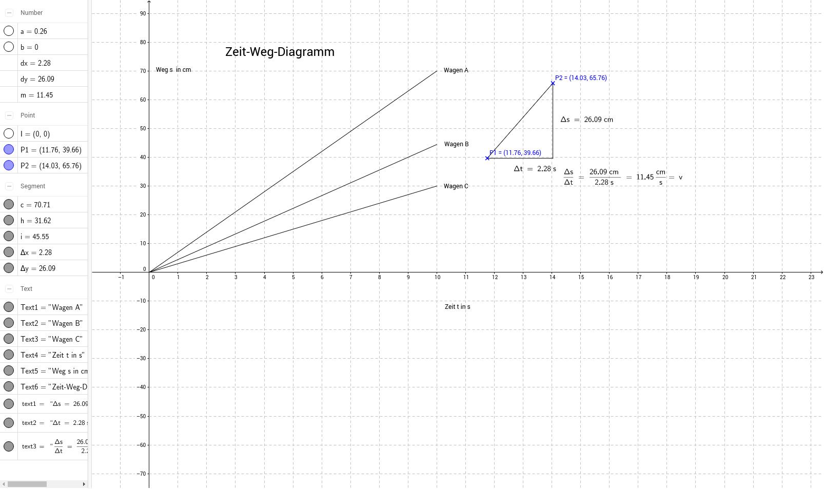 Zeit-Weg-Diagramm 01 – GeoGebra