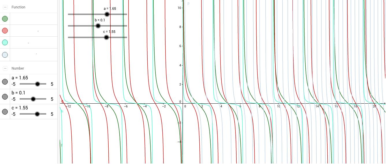 Grafy funkcí se zvolenými parametry