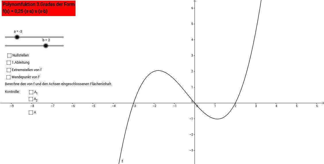 Polynomfunktion 3.Grades mit variablen Nullstellen