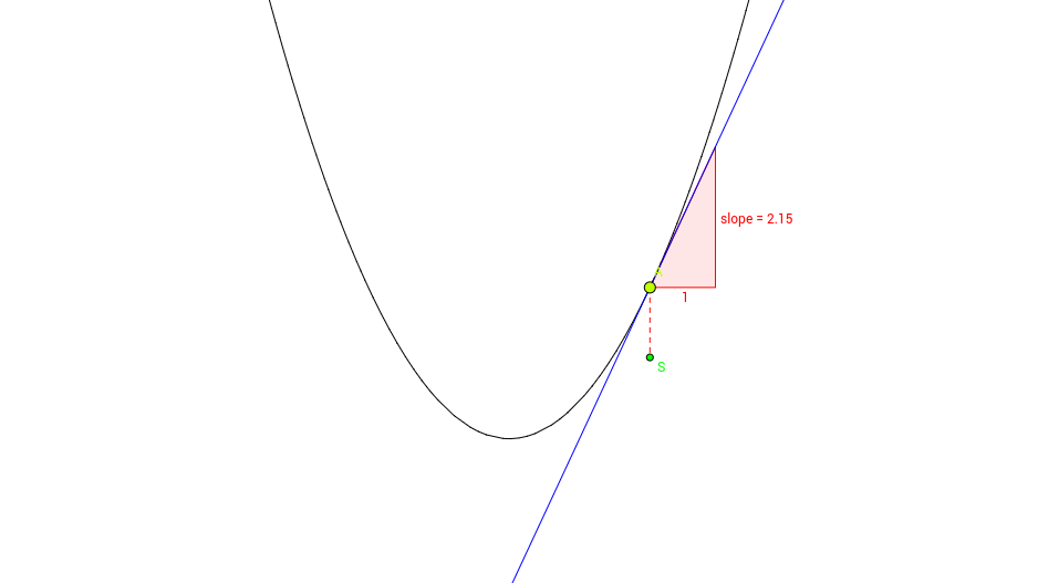 Derivative of a Quadratic Function