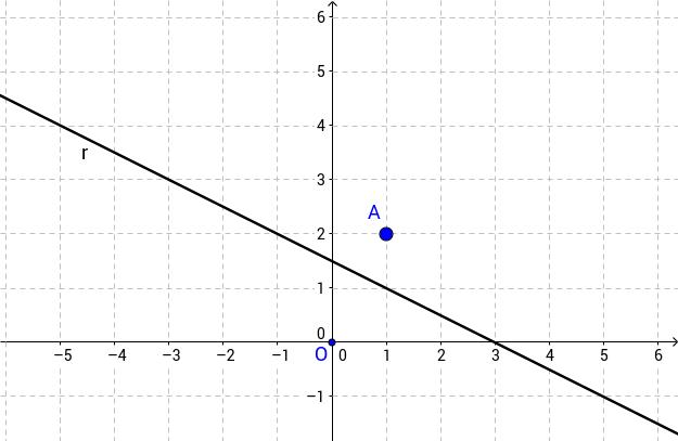 Equació de la recta perpendicular a una altra
