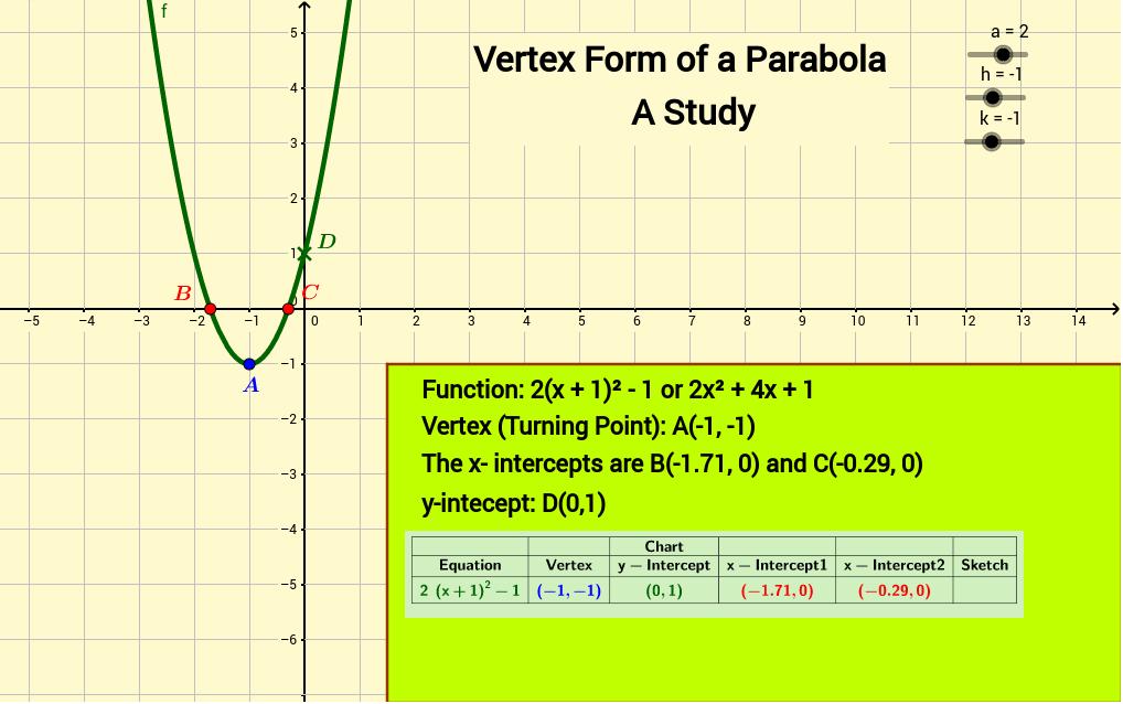 Vertex Form Of Parabolas Geogebra