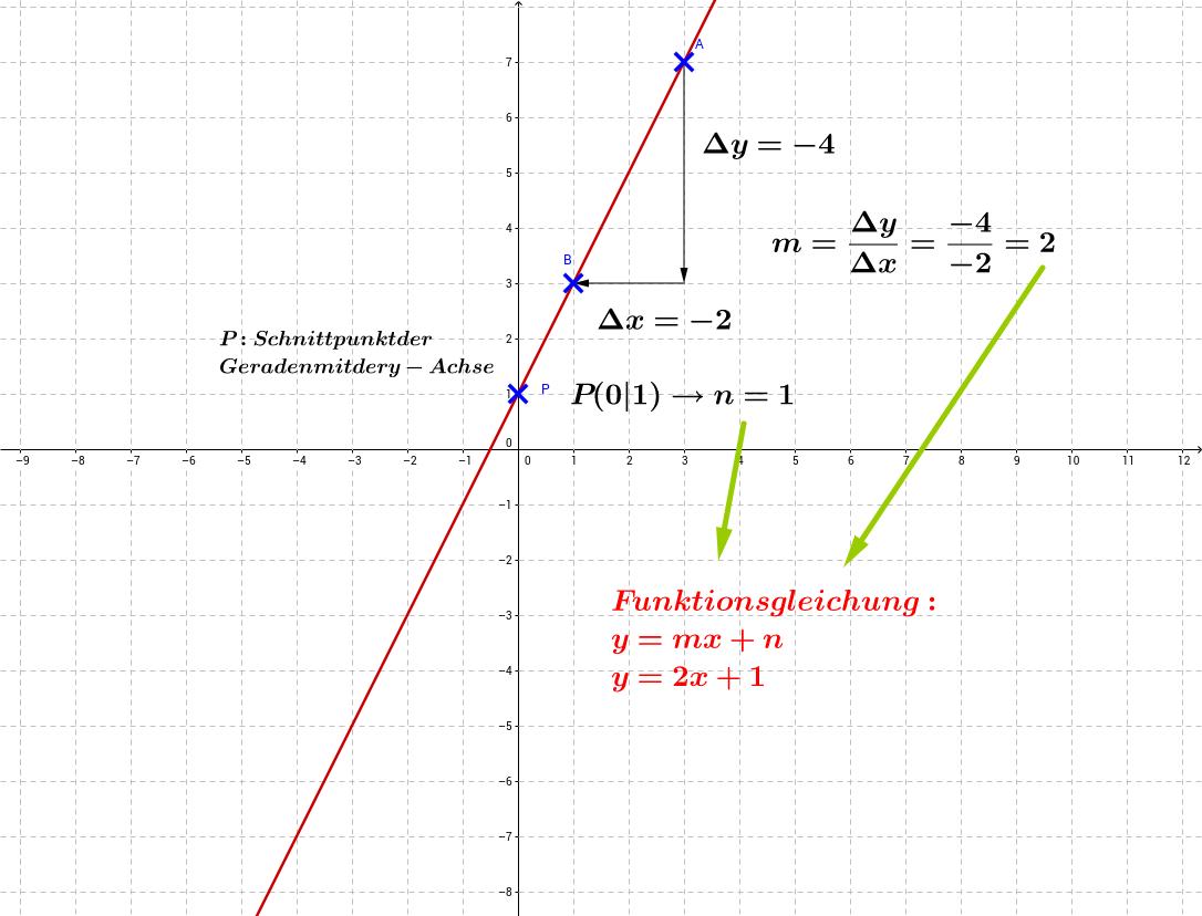 y=mx+n Funktionsgleichung aus Graph