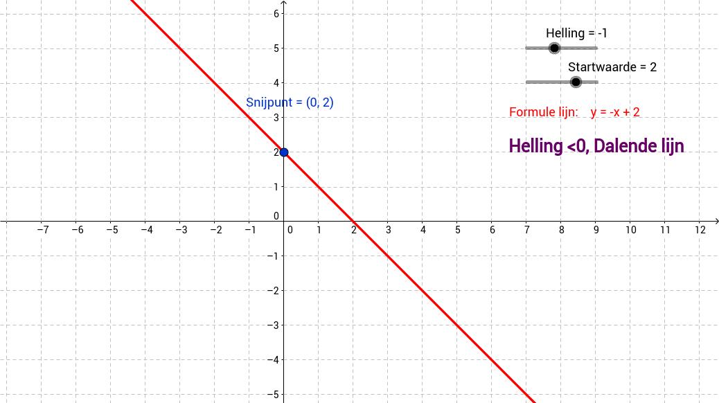 Lineaire functie. Dalende of Stijgende lijn?