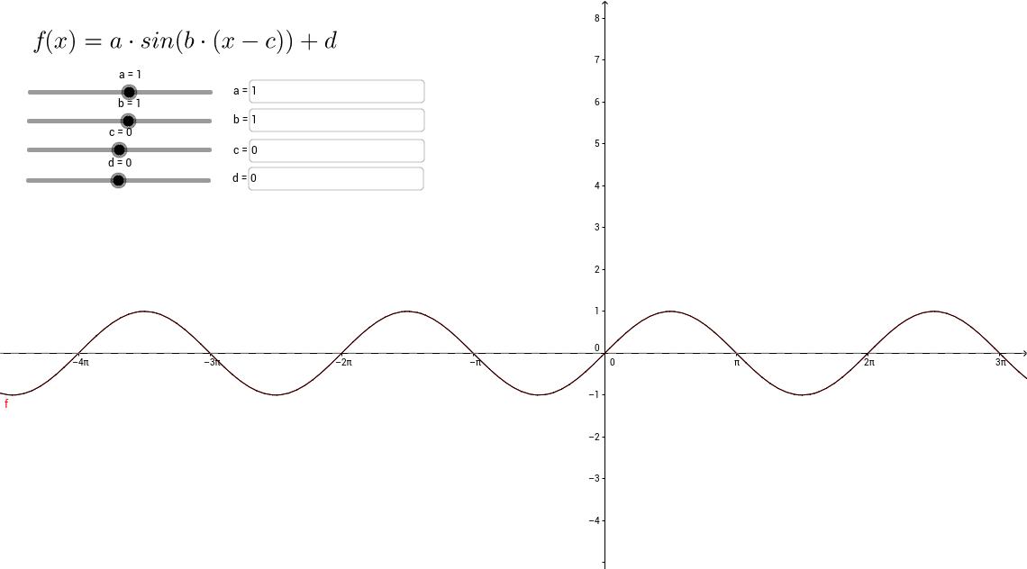 Parameters van de algemene sinusfunctie
