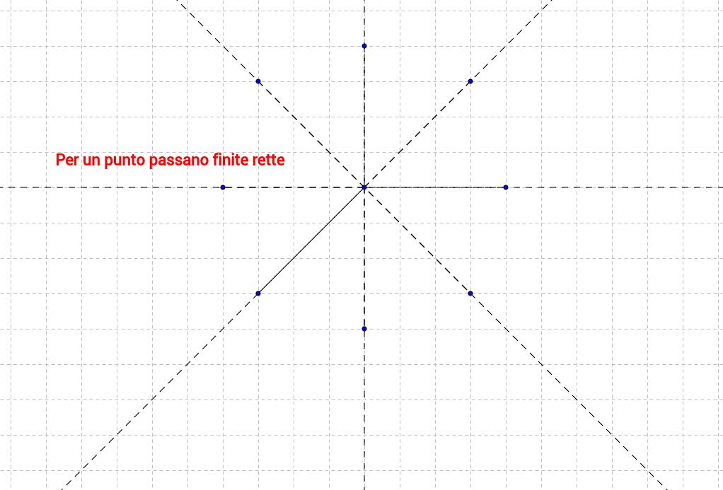 Assiomi della geometria(rette e punti)