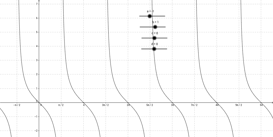 13.5 Discovering Trig Functions using GeoGebra