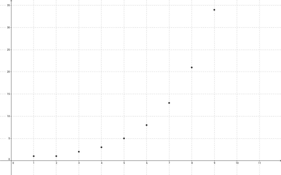 Fibonacci Sequence GeoGebra – Fibonacci Sequence Worksheet